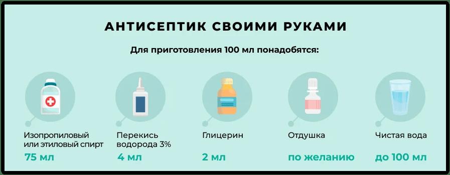 Рецепт антисептика
